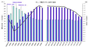 厚生労働省が発表する有効求人倍率の推移の画像
