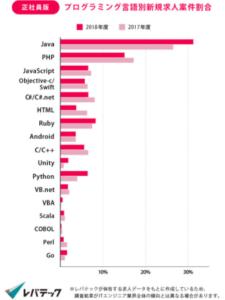レバテックキャリアのプログラミング言語別新規求人案件割合