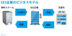 SES企業のビジネスモデルを表した画像