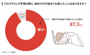 侍エンジニア塾のプログラミング挫折率に関する画像