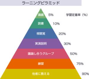 ラーニングピラミッドの画像